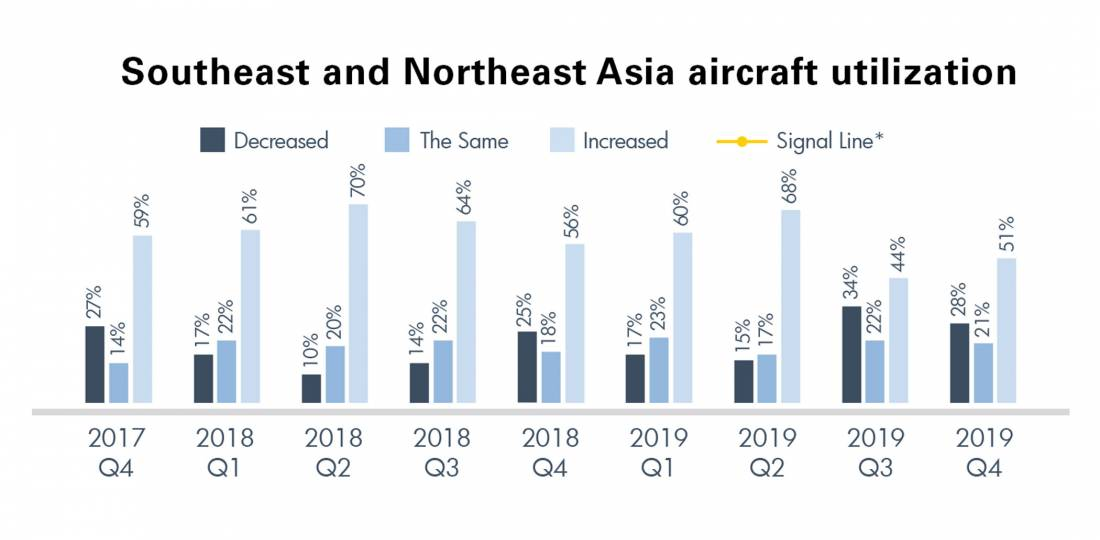 Southeast and Northeast Asia aircraft utilization