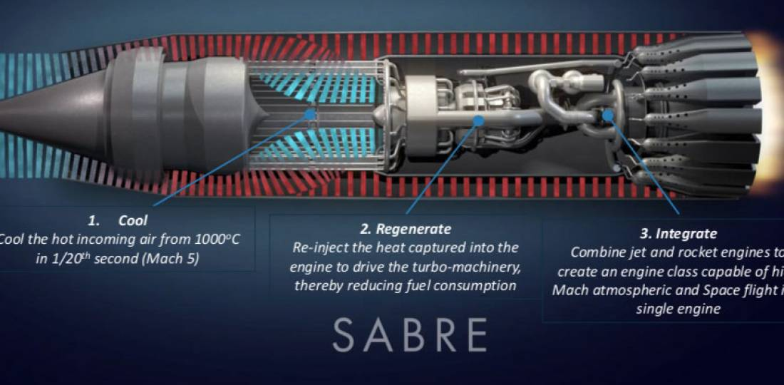 Sabre hybrid propulsion engine