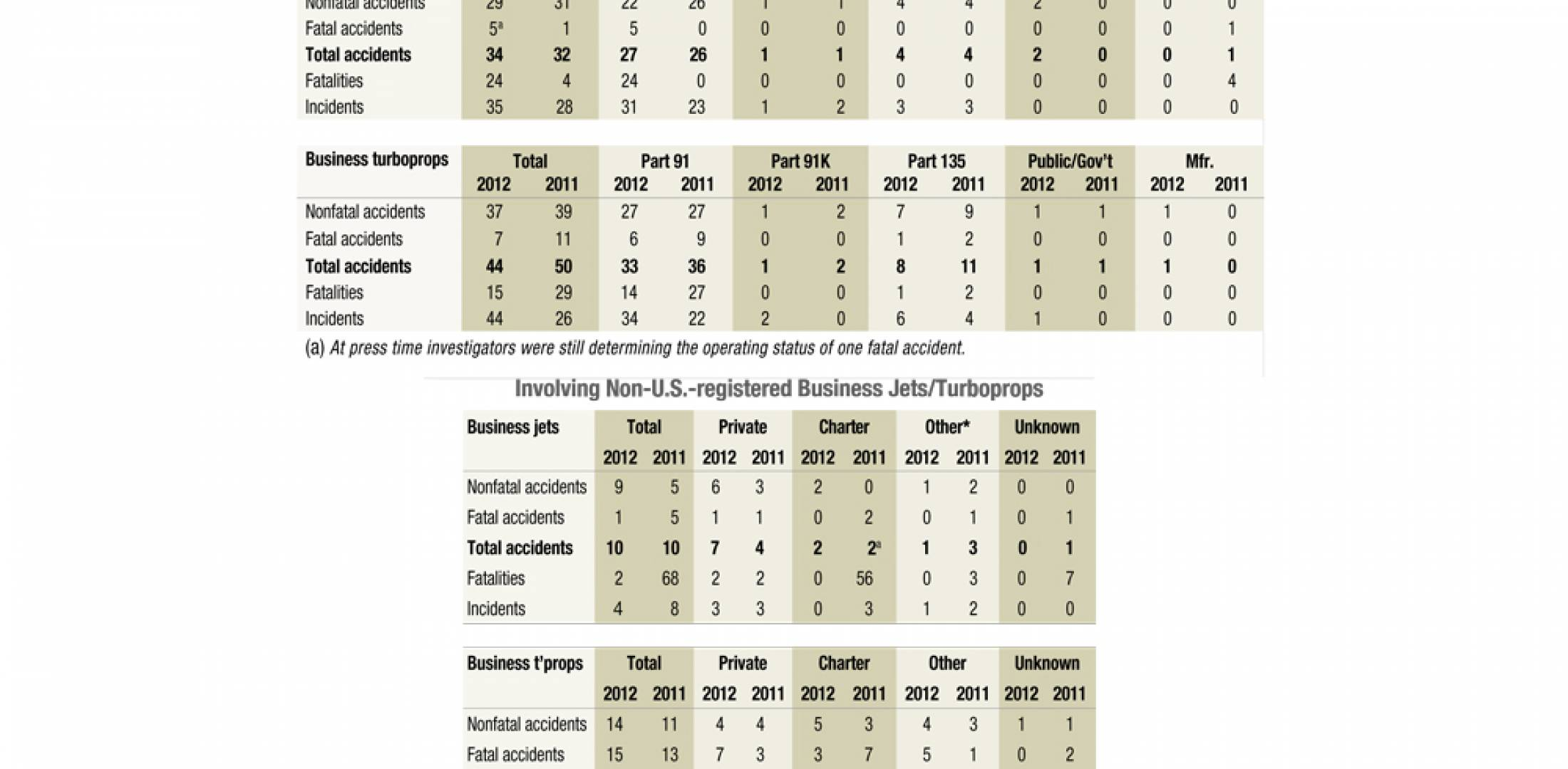 Accidents/Incidents Worldwide 2012 vs. 2011
