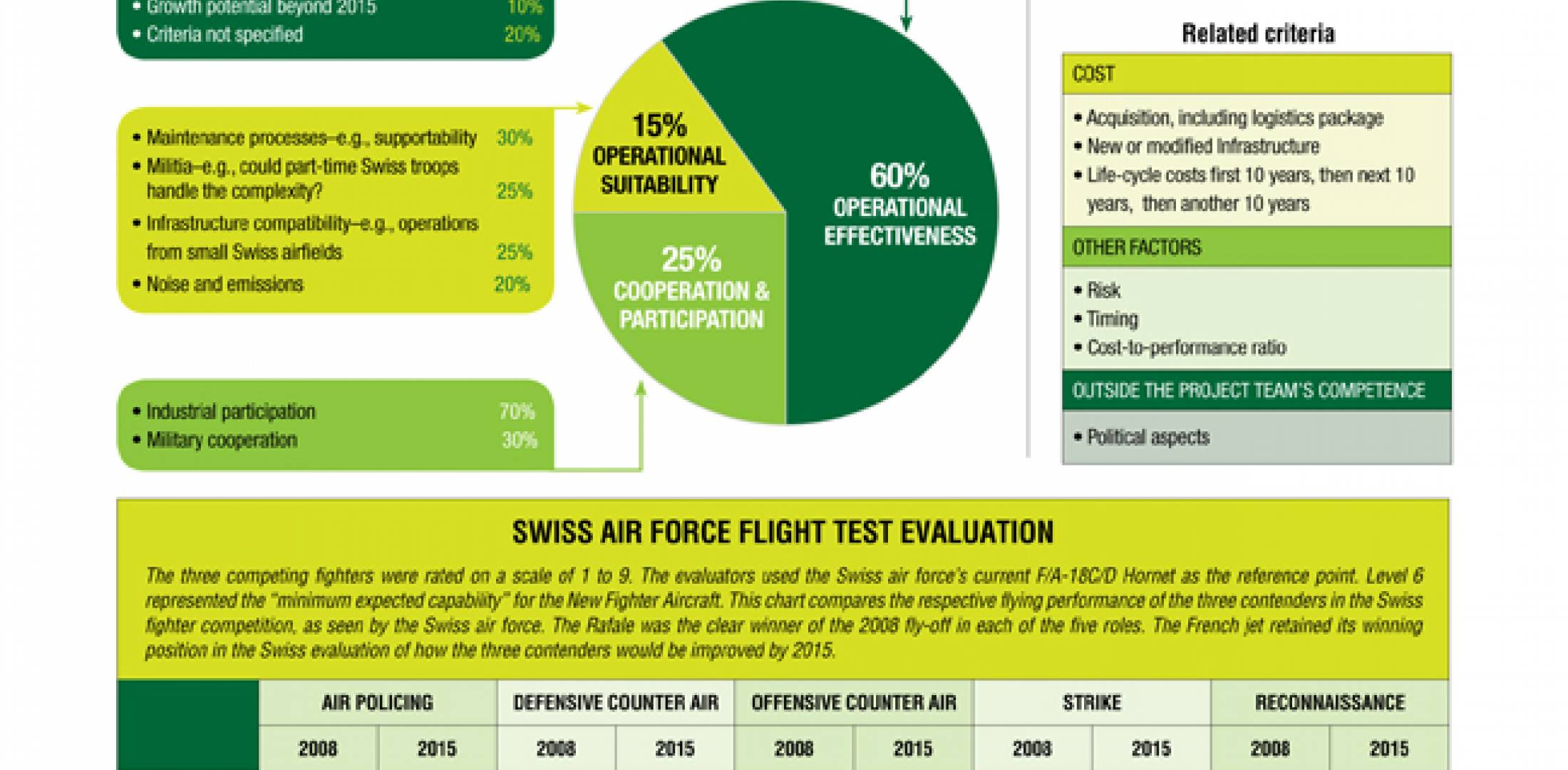 Swiss Air Force Evaluation
