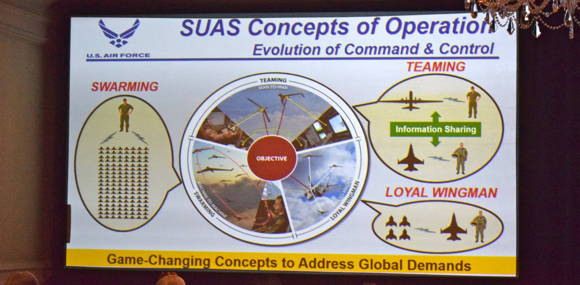 U.S. Air Force small UAS graphic