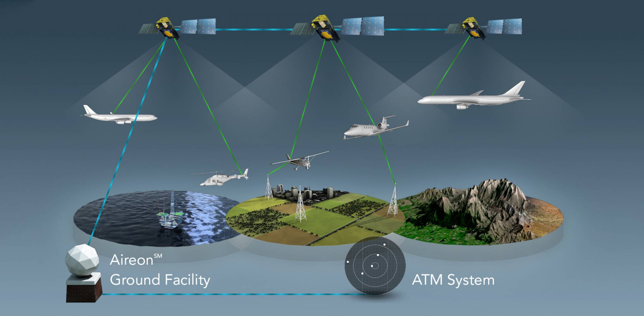 Aireon diagram of space-based ADS-B