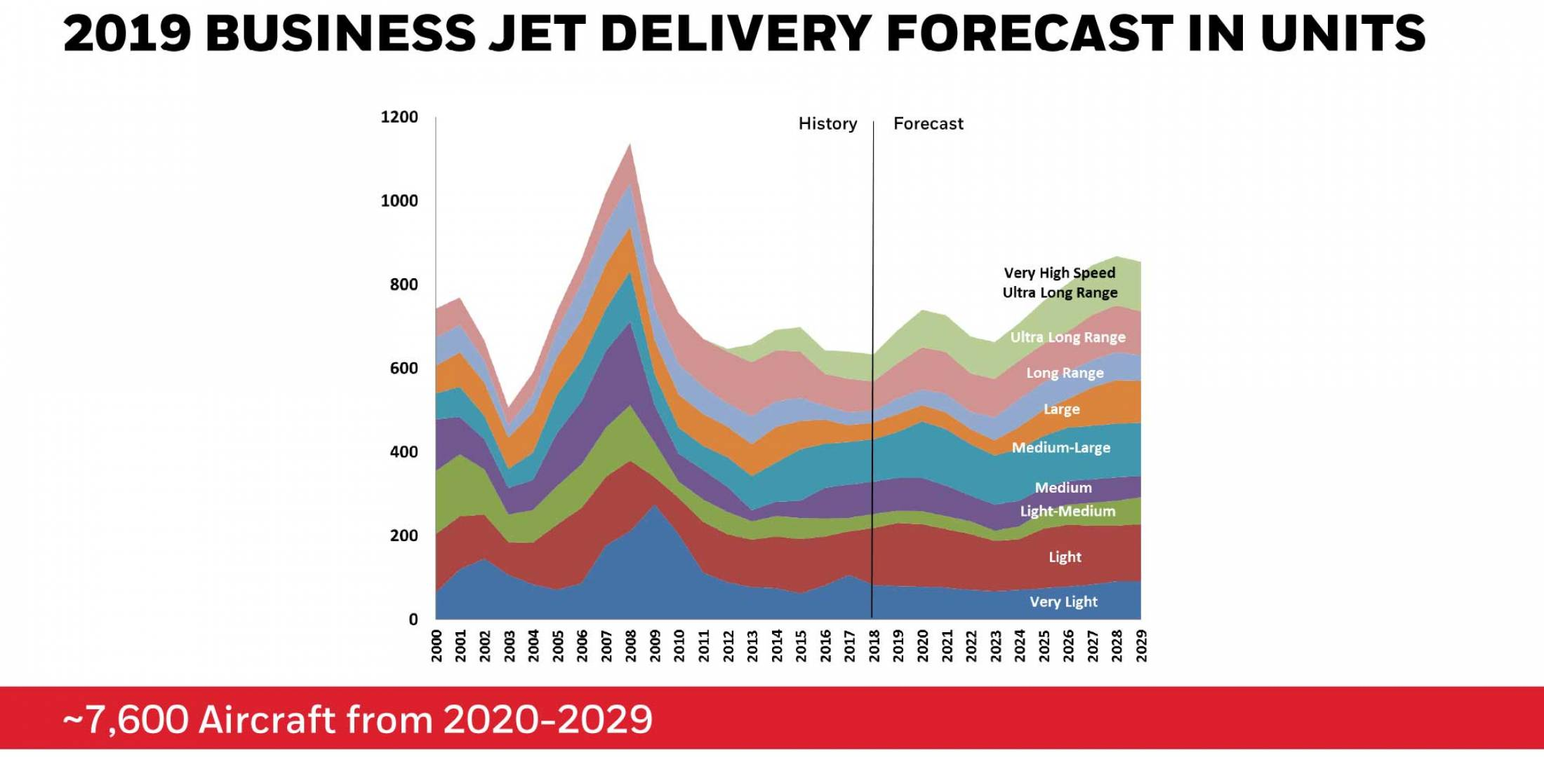 Honeywell Business Jet Delivery Forecast