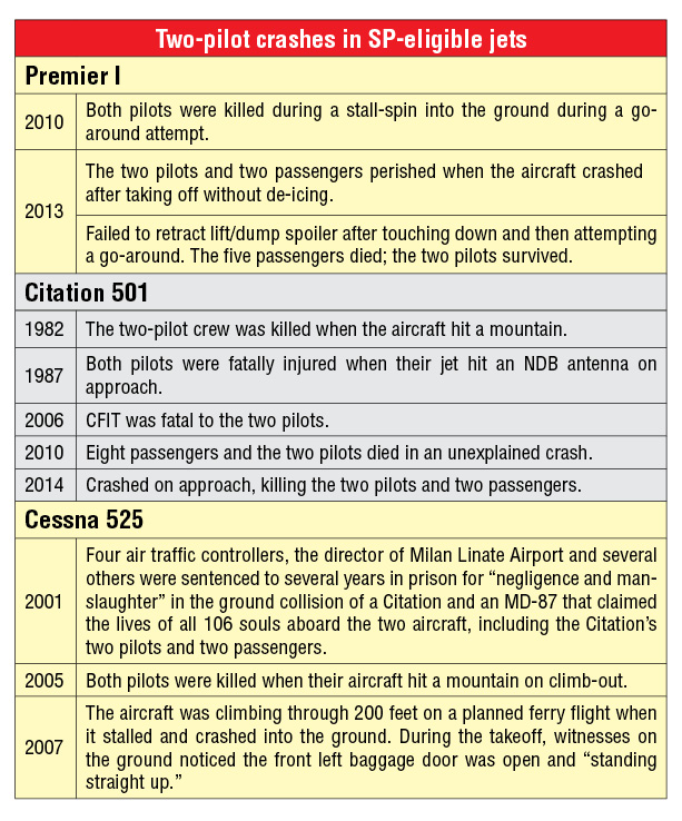 Two-pilot crashes