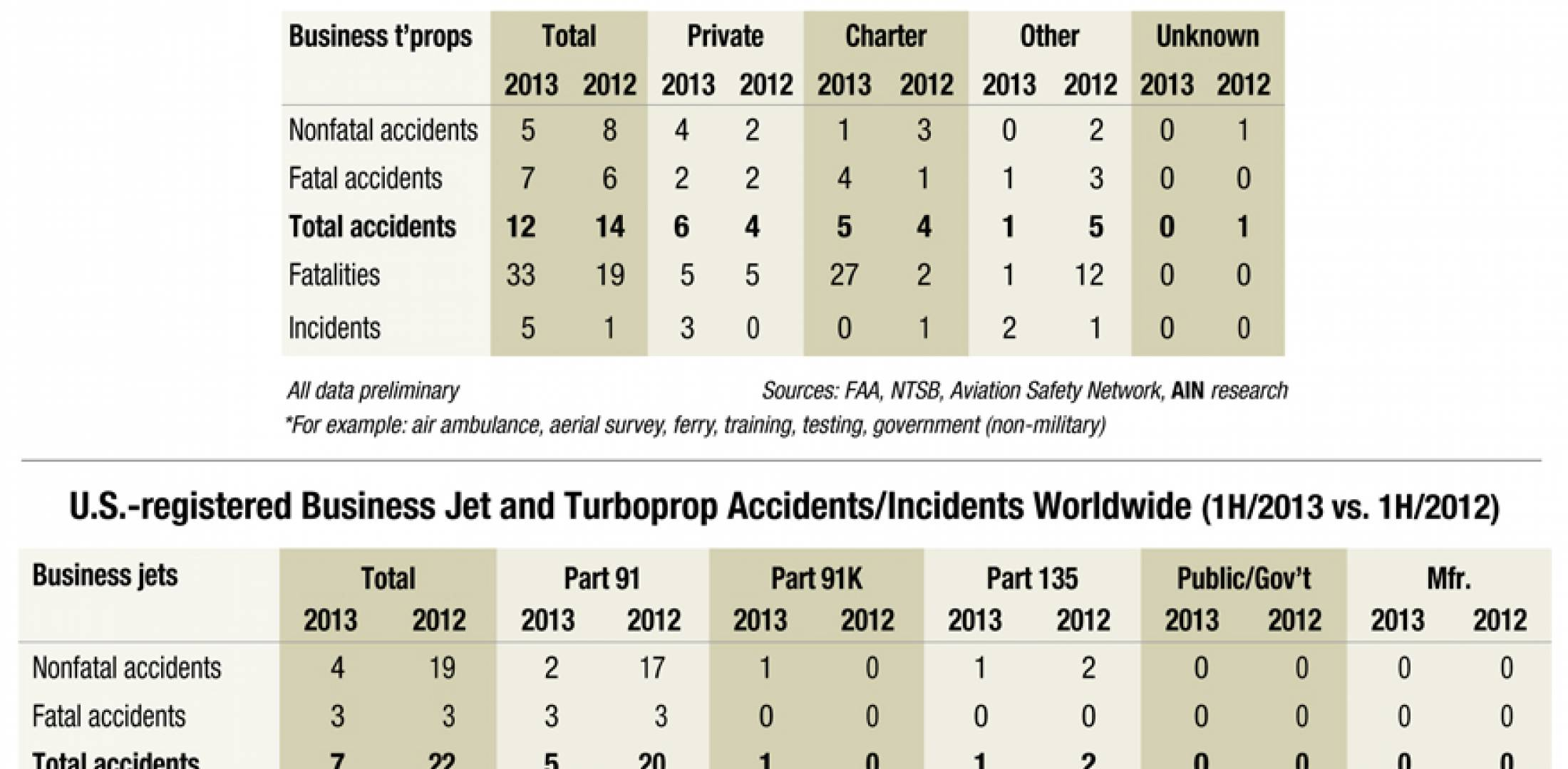 "AIN tables show ""incidents"" as well as ""accidents"" because the FAA and NTSB draw fine distinctions between the two events. Click to enlarge."