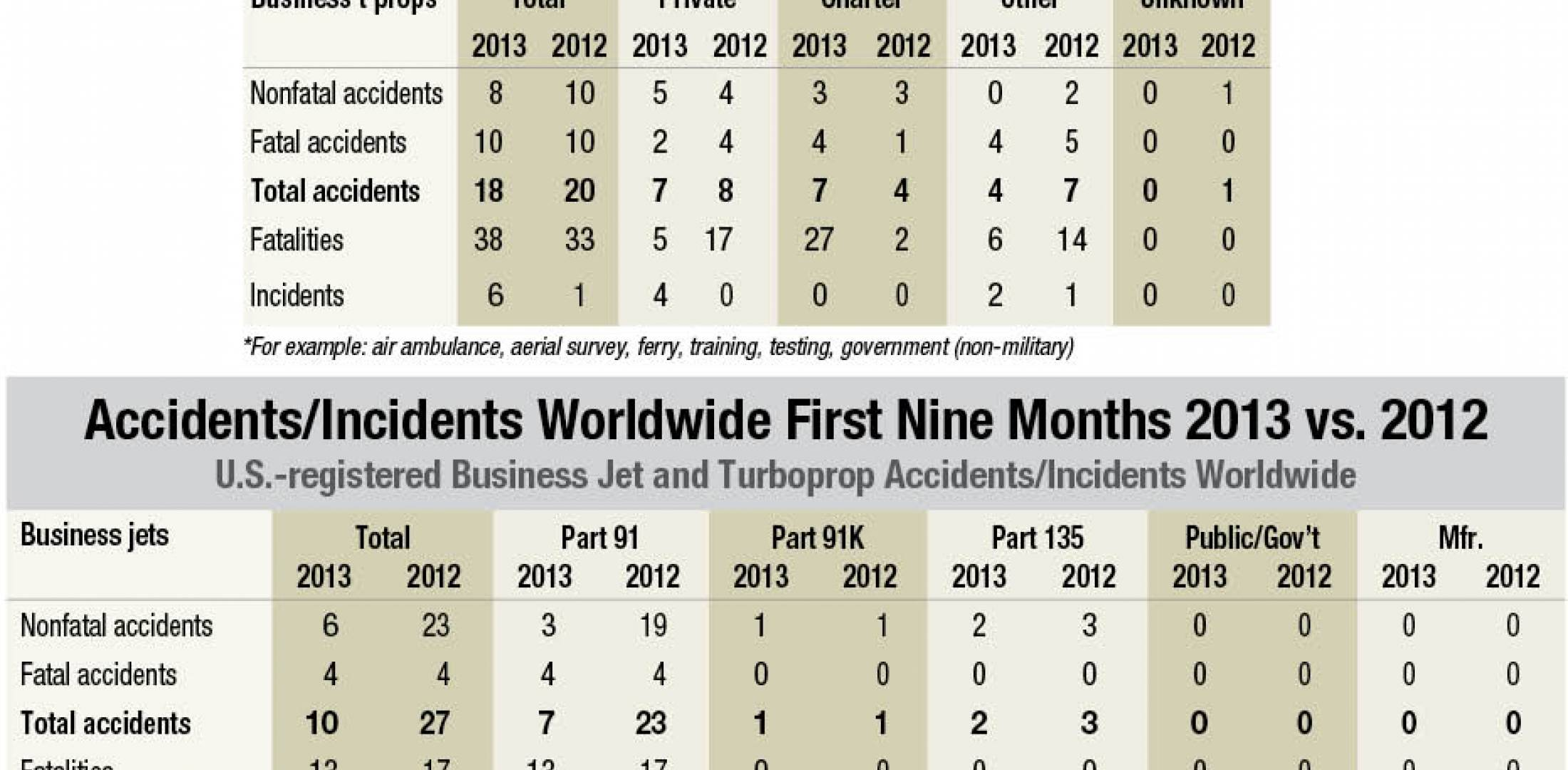 Accident stats 2013 vs 2012