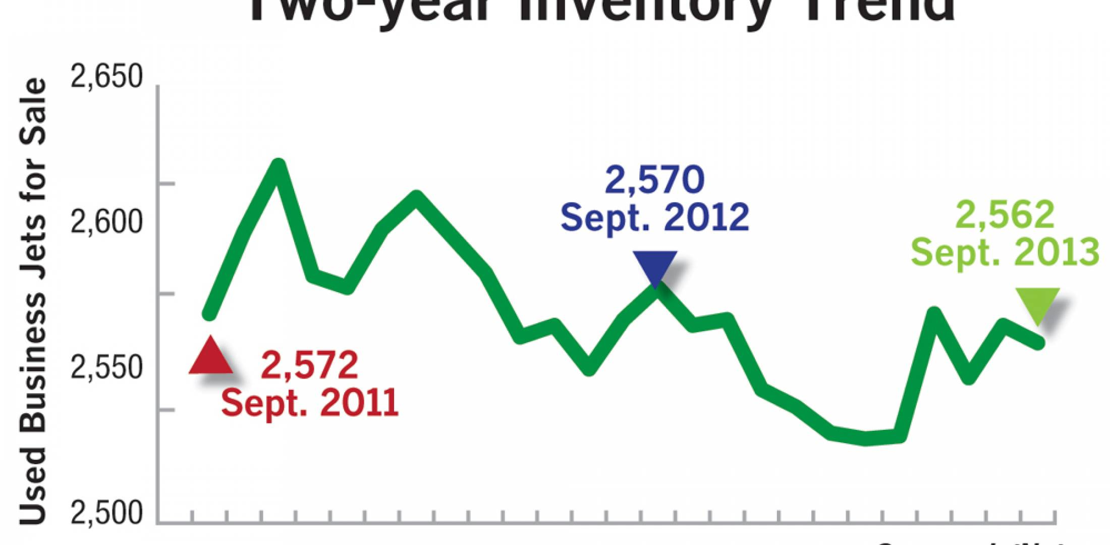 Two-year Inventory Trend
