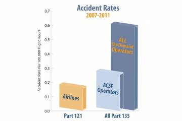 The accident rate for all Part 135 operations is 0.60 per 100,000 flight hours, approximately four times worse than the airlines' 0.159 per 100,000 flight hours.