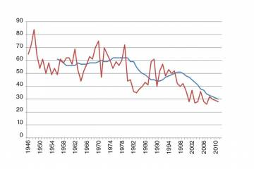 Accident rates, 1946 to present
