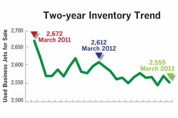 Two Year Inventory Trend