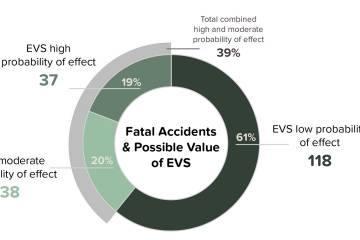 Fatal Accidents & Possible Value of EVS