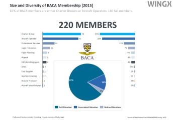 Size and Diversity BACA Membership 2015
