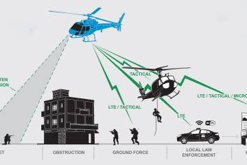 The SmartCopter suite for mission-oriented helicopter operators developed by Astronautics and Jagid Management combines an intelligence, surveillance and reconnaissence system and tactical and strategic communications system into one portable device.