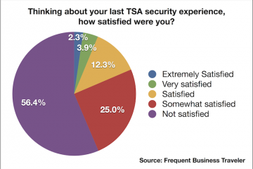The TSA isn't earning high marks among business travelers, which is good news for the private aviation industry.