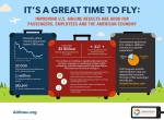 Airlines for America graphic